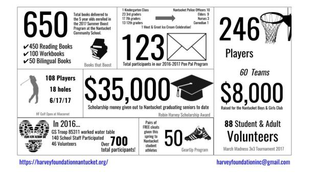 HF by the Numbers (4)